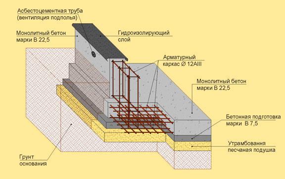 Устройство фундаментной плиты