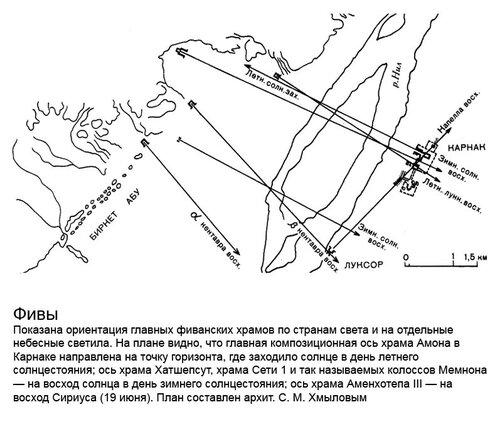 Фивы (Уасет), расположение основных комлексов, ориентация по сторонам света