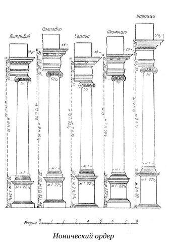 Ионический ордер Витрувия, Палладио, Серлио, Скамоцци и Бароцци