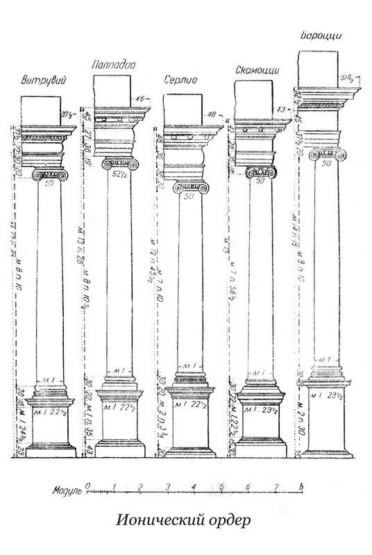 Ионический ордер в трактовки Витрувия, Виньолы, Палладио и др.