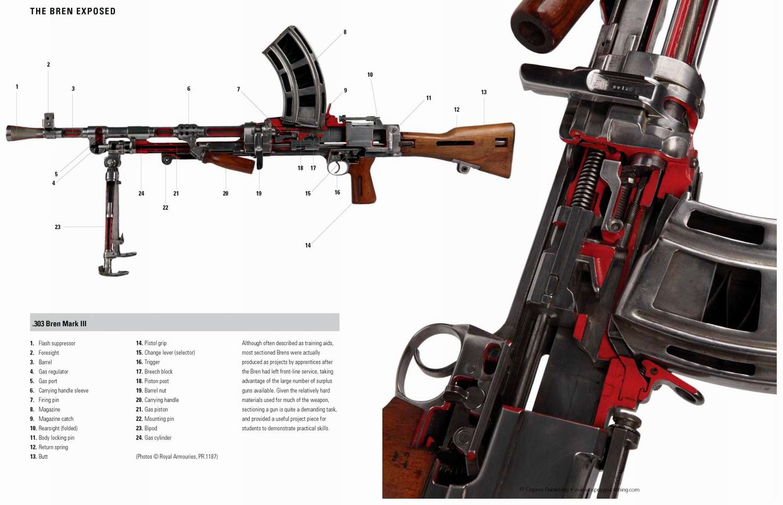 Bren - ручной пулемет образца 1938 года (Великобритания)