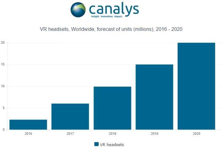 Глобальный рынок устройств виртуальной реальности превысит 2 млн единиц в2016
