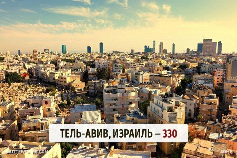 Какое количество солнечных дней в разных уголках планеты. Найдите себе город по душе!