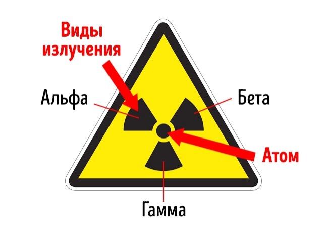 © Pixabay     Этот символ был создан в1946 году для обозначения радиоактивных материалов