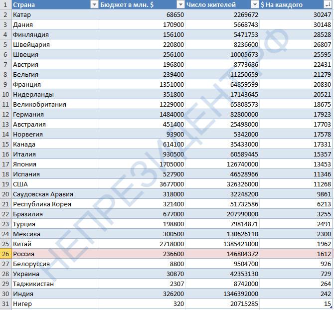 Бюджет в пересчете на человека по странам непрезидент.рф