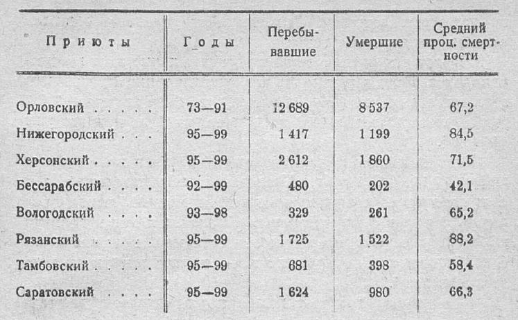 7. Положение подкинутых детей в земских губерниях.JPG height=461