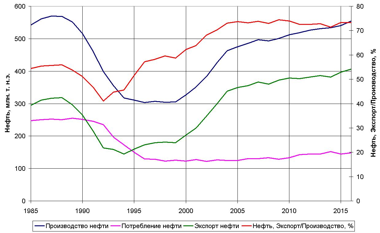 Энергетика России в 1985-2016 годах