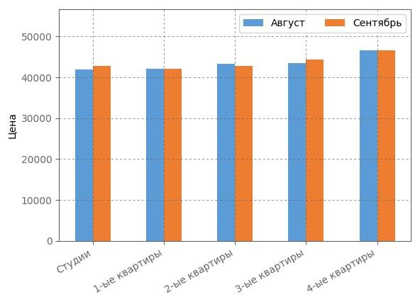 Сравнение средневзвшенной стоимости квадратного метра сентябре 2017 года.