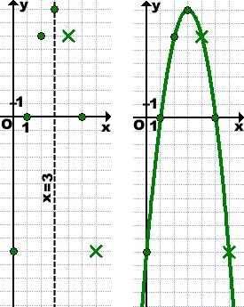 postroit-grafik-kvadratichnoj-funkcii