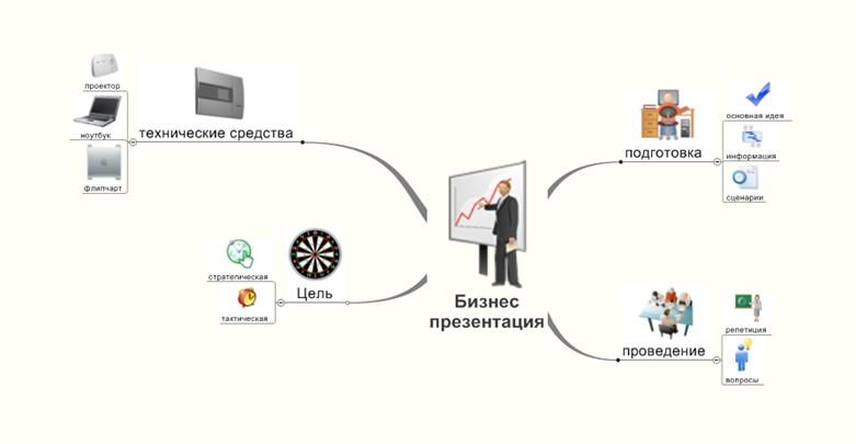 струтктура бизнес-презентации