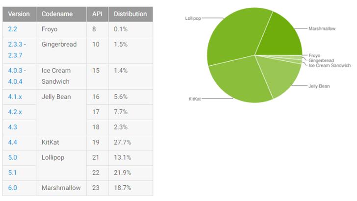 Популярность андроид Marshmallow достигла 18.7%