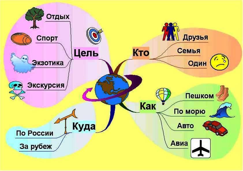 структура интеллект-карты и картинки для визуализации