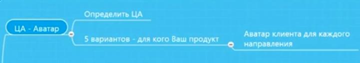 для кого ориентировать посты ВКонтакте