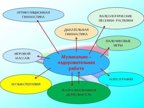 Юхнина С.В. Музыкально - оздоровительная работа в ДОУ 33.jpg