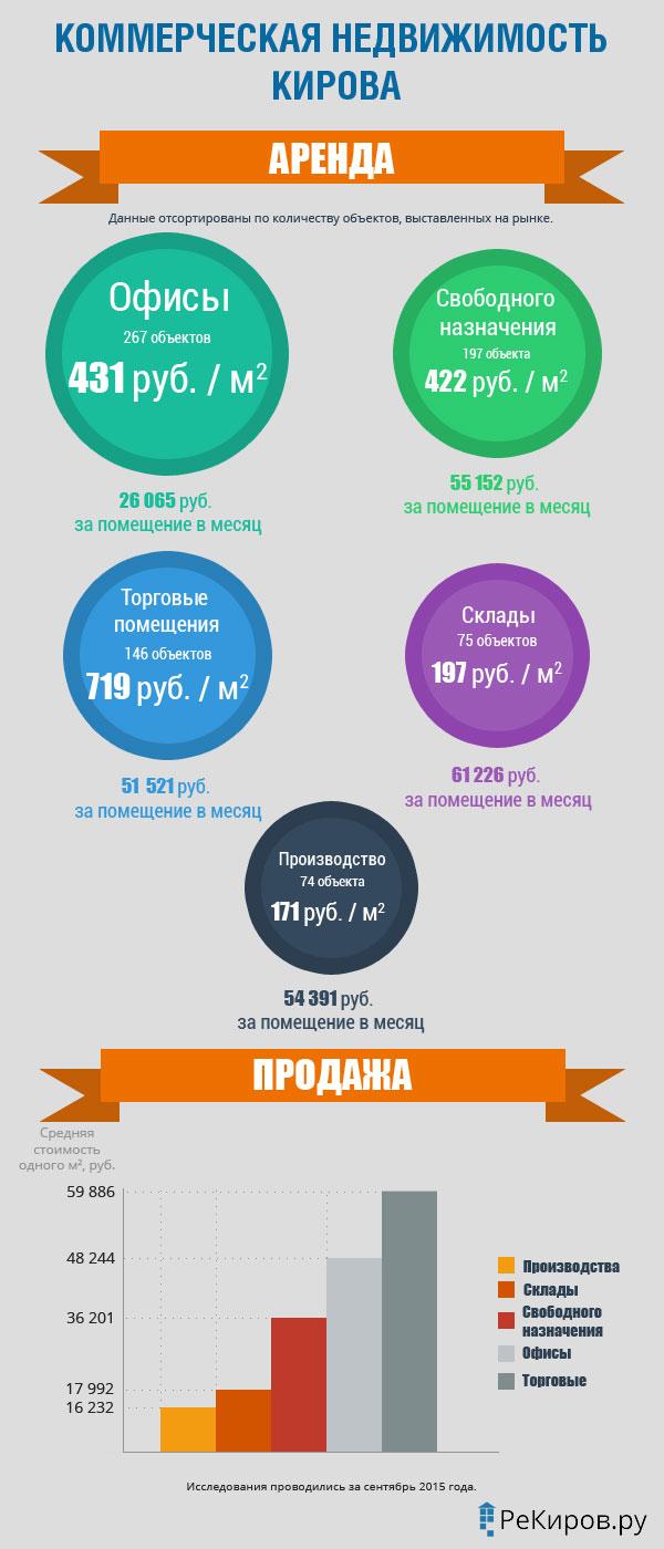 Анализ рынка коммерческой недвижимости в Кирове за сентябрь