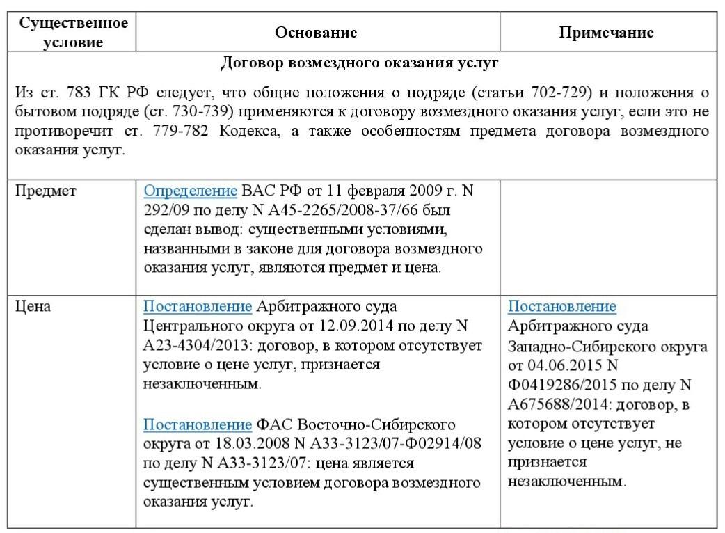 Договор оказания архивно переплетных услуг
