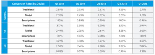 Monetate: показатель конверсии и процент добавления товаров в корзину снижаются