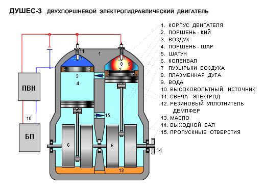 Эффект юткина для нагрева воды