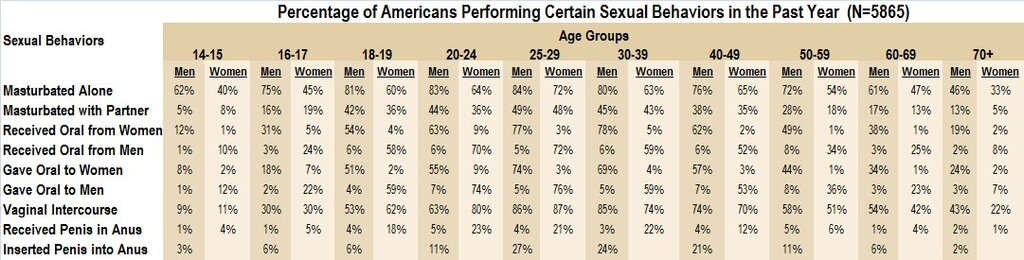 Graph of Sexulity