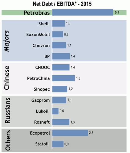 Рейтинги: Net Debt / EBITDA нефтяных компаний