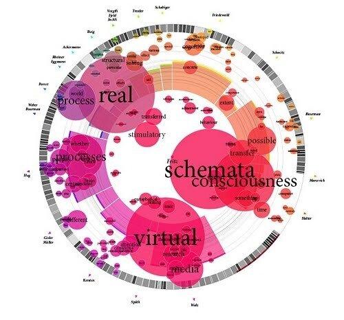 Семантический веб дизайн информации