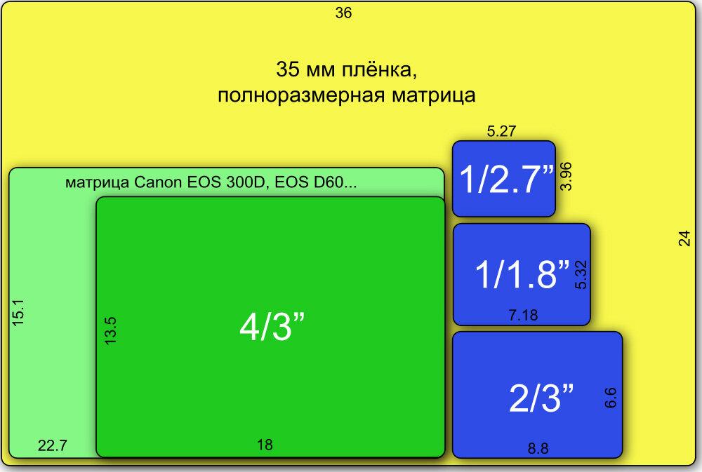 Сравнение цифровых матриц