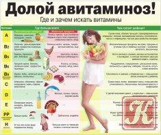 Книга Борьба с авитаминозом