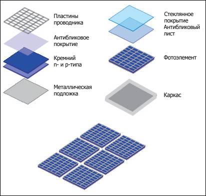 """Группа  """"Солнце """".  Солнечная батарея состоит из фотоэлементов, соединенных последовательно и параллельно."""