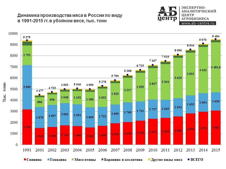 Динамика производства мяса в России 1991-2015