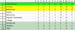5 тур 3 «Чемпионата ЖФЛ». Первый дивизион