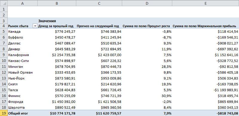 Рис. 5.19. Благодаря вычисляемому полю, маржинальная прибыль теперь представляется отдельным полем данных в отчете сводной таблицы