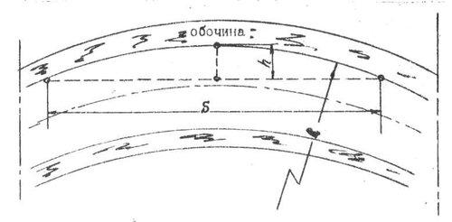 радиус закругления проезжей части