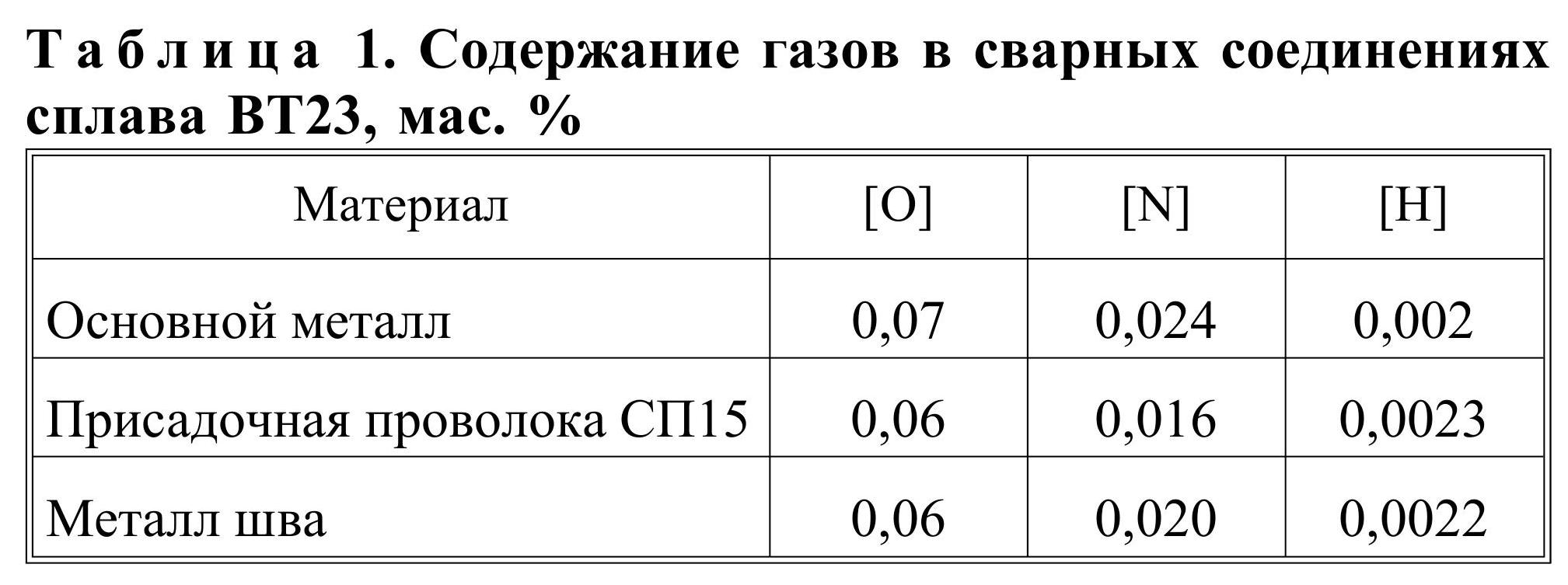 содержание газа в сварных соединениях, вт23