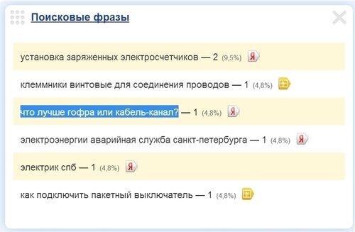 Скриншот 1. Что лучше - гофра или кабель-канал? Виджет «Поисковые фразы» на сайте «Яндекс.Метрика».