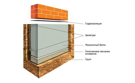 lentochniy monolitniy fundament.jpg 3.jpg