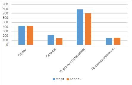 Сравнение цен на коммерческую недвижимость за март/апрель