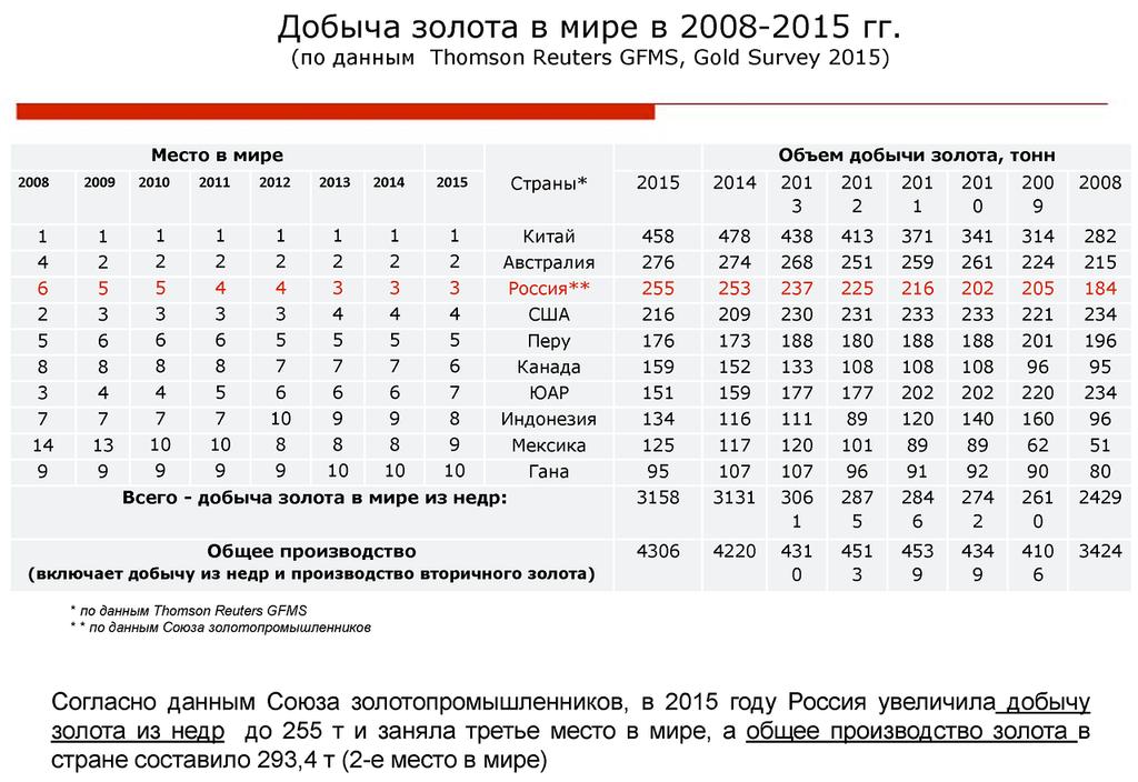 Золотодобывающая промышленность России: итоги 2015 года и прогноз развития отрасли до 2020 г.