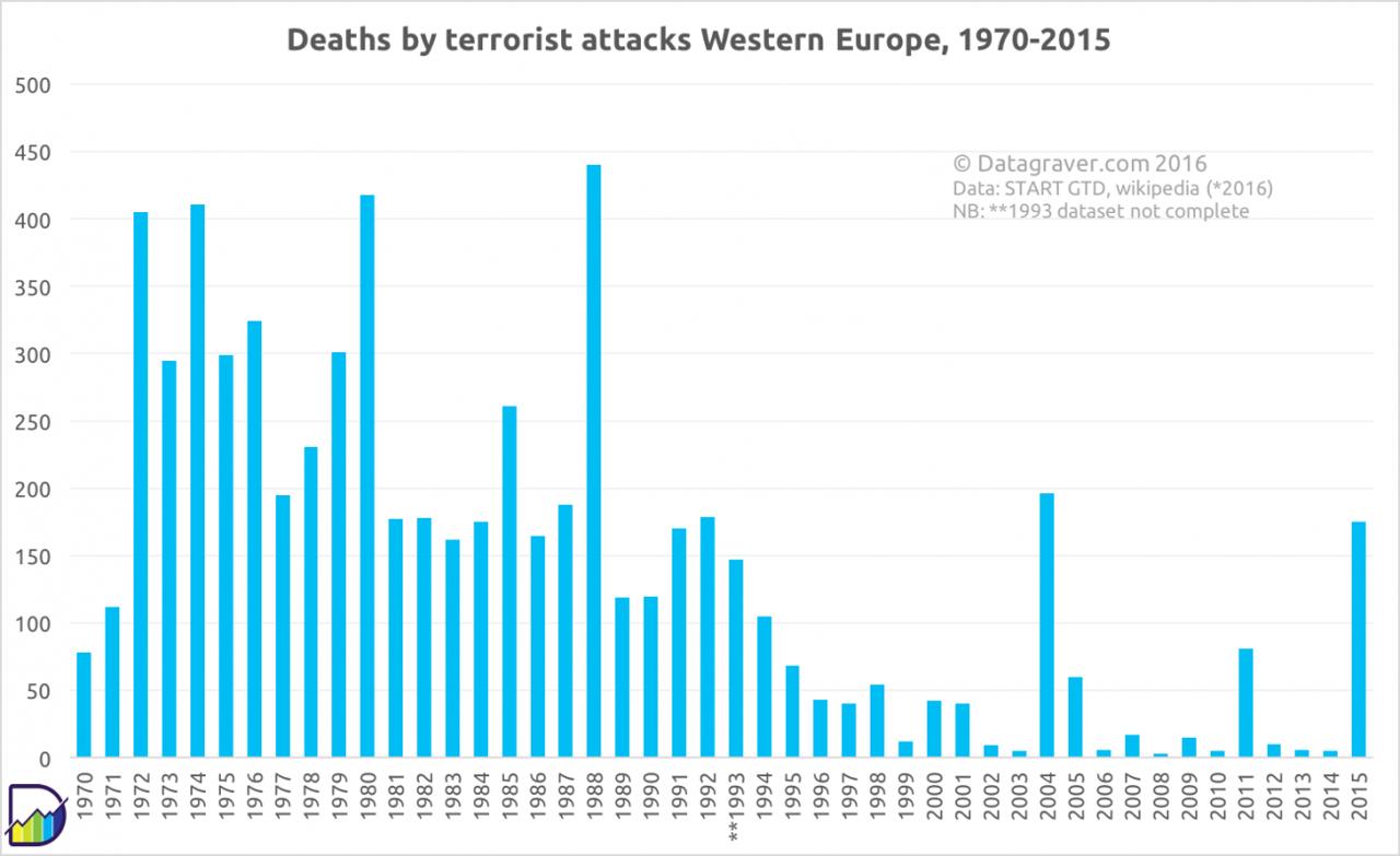 we-terrorism-1970-2015final.png