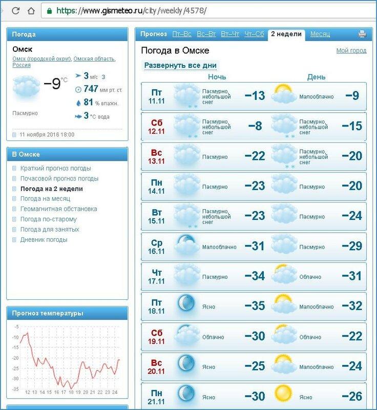 Ярославль погода на 6 июля