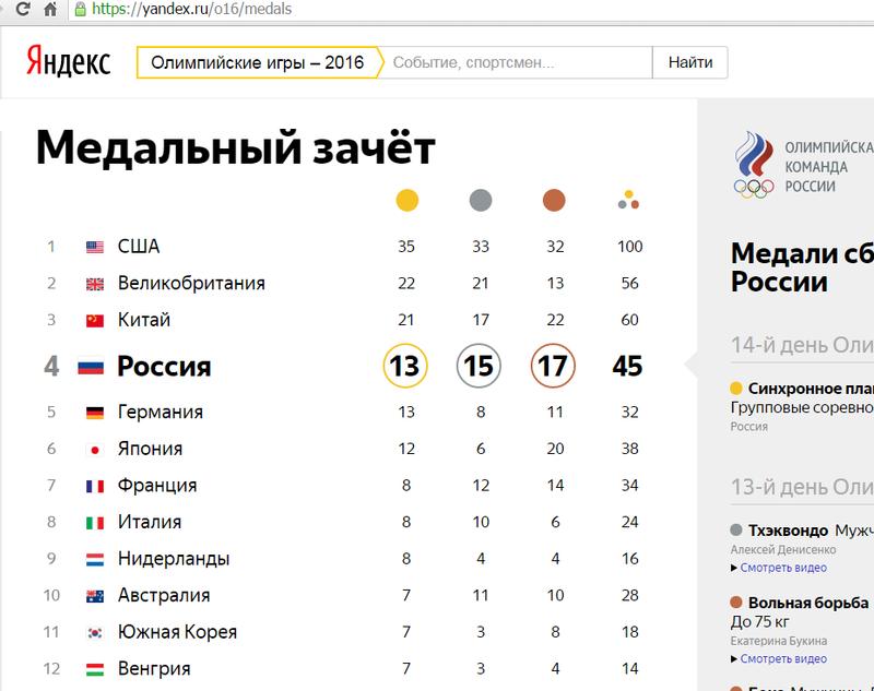 Таблица неофициального медального зачёта на Олимпиаде 2016 на Яндекс.png