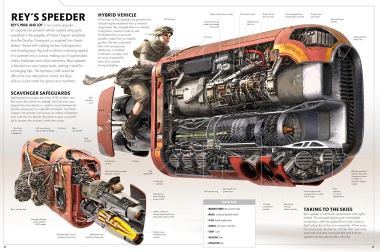Star Wars Cross-Sections - Nice illustrations of the spaceships from Star Wars VII