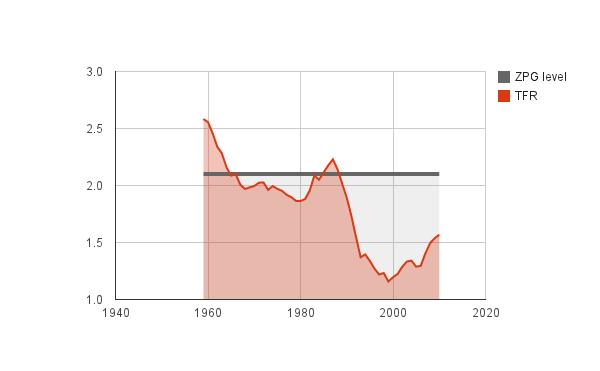 воспроизводство населения в России, 1959-2010