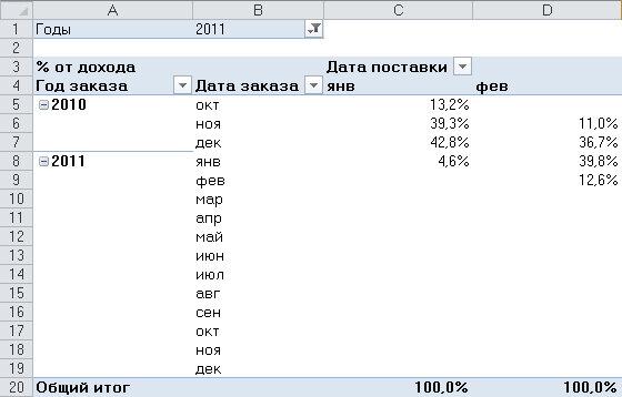 Рис. 4.8. В отчете, указывающем время выполнения заказов, используются два поля, сгруппированные по месяцам и годам