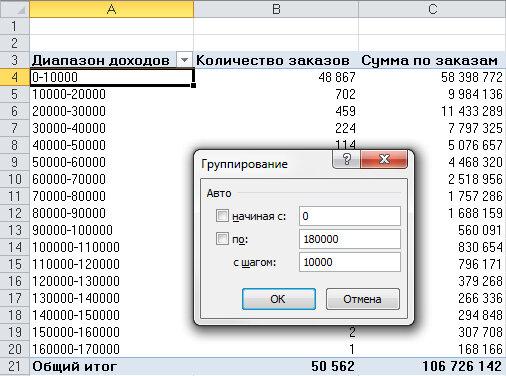 Рис. 4.9. Выделите одно из значений, выберите контекстную вкладку Параметры и щелкните на кнопке Группировка по полю, чтобы отобразить это диалоговое окно