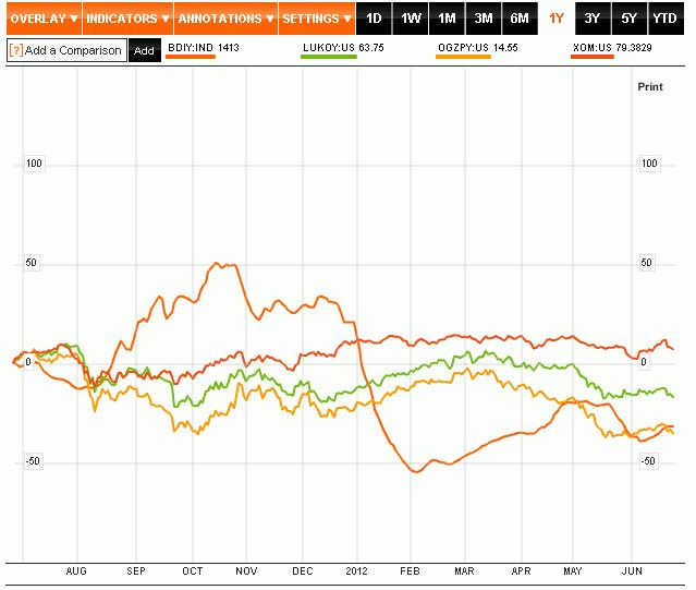 О компании Акции и бонусы Торговые сервисы Аналитика. Уведомление о рисках: следует учитывать, что использование кредитного плеча при торговле на финансовых рынках сопряжено с высокими рисками.