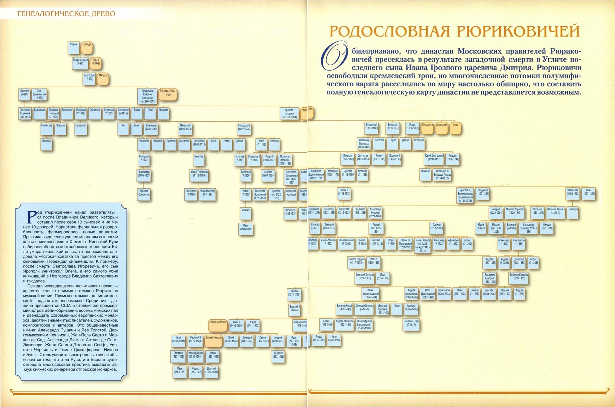 Родословная русских князей от рюрика схема и годы