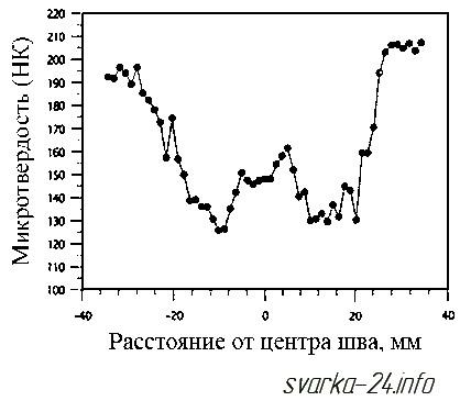 распределение твердости в зоне сварного соединения, ЗТВ при сварке трением