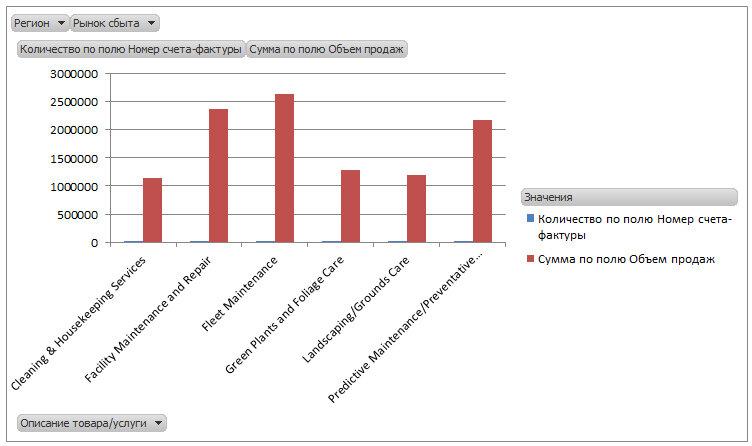 Рис. 6.10. Исходная сводная диаграмма требует дополнительного форматирования перед представлением заказчику