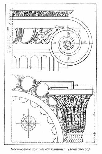 Построение завитка волюты капители ионического ордера по Виньоле