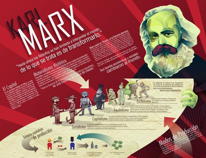Маркс, плакат